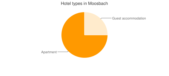 Hotel types in Moosbach