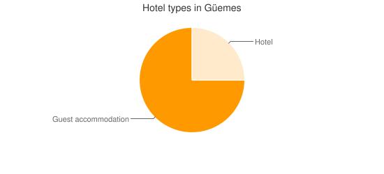 Hotel types in Güemes