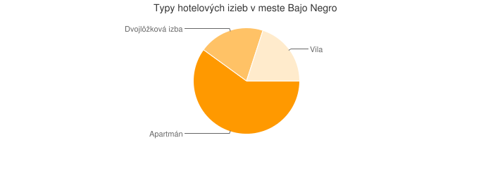 Typy hotelových izieb v meste Bajo Negro