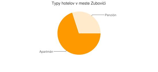 Typy hotelov v meste Zubovići
