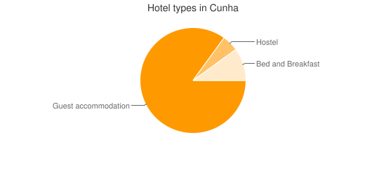 Hotel types in Cunha