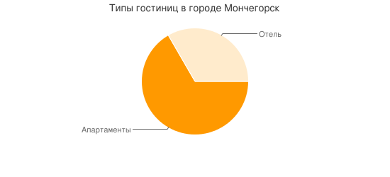 Типы гостиниц в городе Мончегорск