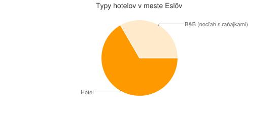 Typy hotelov v meste Eslöv