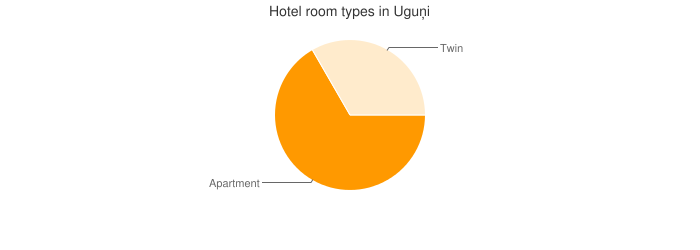 Hotel room types in Uguņi