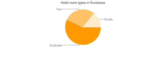 Hotel room types in Kurokawa