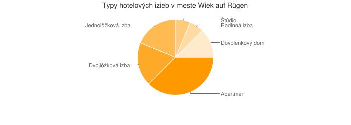 Typy hotelových izieb v meste Wiek auf Rügen