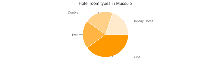 Hotel room types in Mussulo