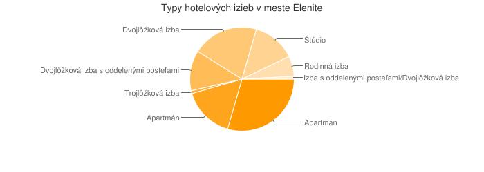Typy hotelových izieb v meste Elenite