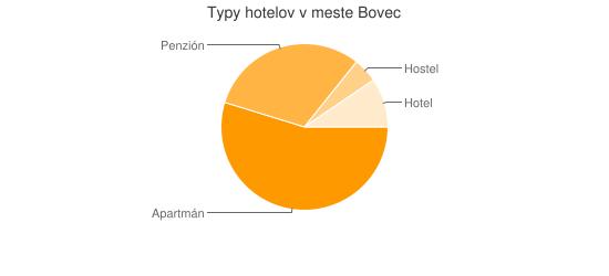 Typy hotelov v meste Bovec