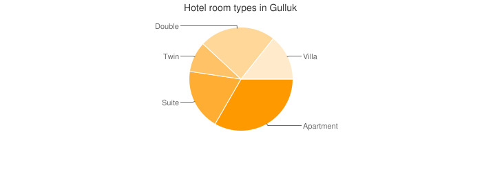 Hotel room types in Gulluk