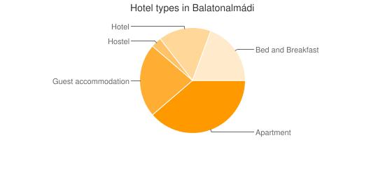 Hotel types in Balatonalmádi