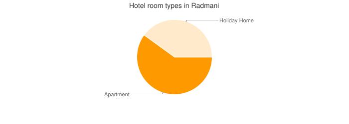 Hotel room types in Radmani