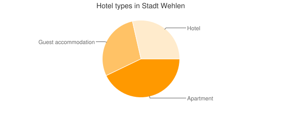 Hotel types in Stadt Wehlen