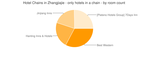 Hotel Chains in Zhangjiajie - only hotels in a chain - by room count