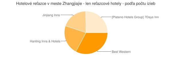 Hotelové reťazce v meste Zhangjiajie - len reťazcové hotely - podľa počtu izieb