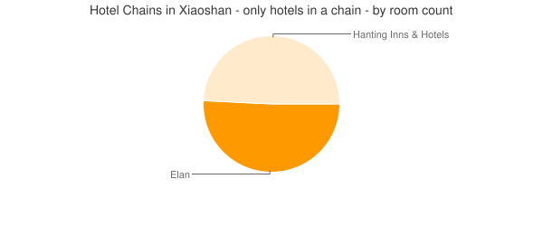 Hotel Chains in Xiaoshan - only hotels in a chain - by room count