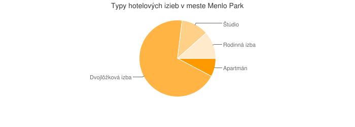 Typy hotelových izieb v meste Menlo Park