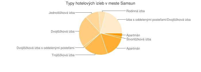 Typy hotelových izieb v meste Samsun