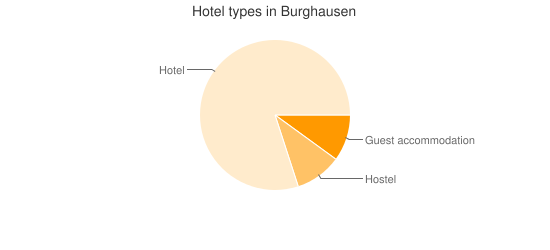 Hotel types in Burghausen