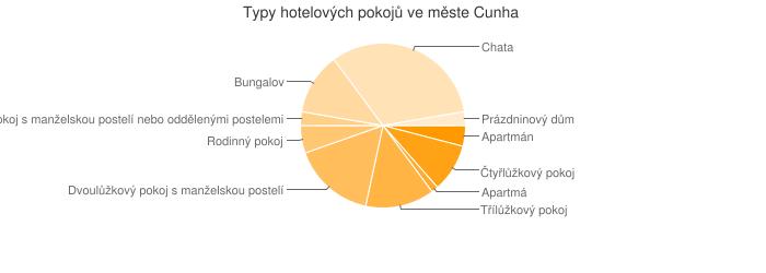 Typy hotelových pokojů ve měste Cunha