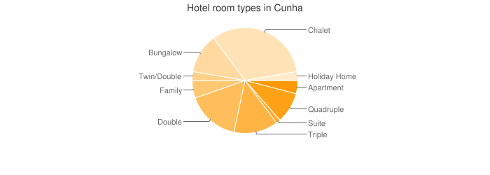 Hotel room types in Cunha
