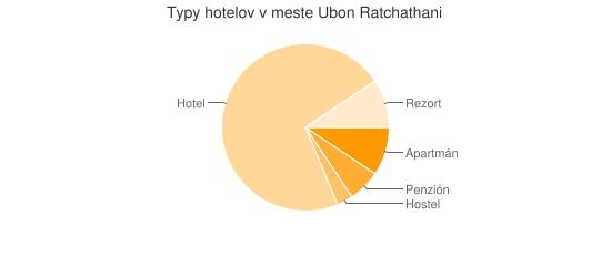 Typy hotelov v meste Ubon Ratchathani