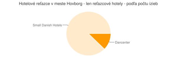 Hotelové reťazce v meste Hovborg - len reťazcové hotely - podľa počtu izieb