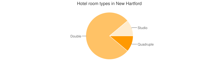 Hotel room types in New Hartford
