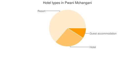 Hotel types in Pwani Mchangani