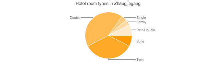 Hotel room types in Zhangjiagang