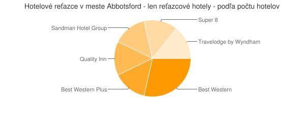 Hotelové reťazce v meste Abbotsford - len reťazcové hotely - podľa počtu hotelov