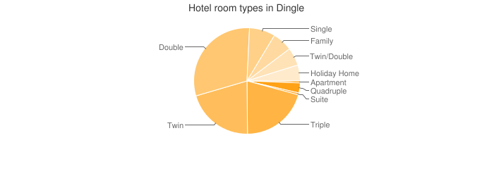 Hotel room types in Dingle