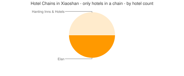Hotel Chains in Xiaoshan - only hotels in a chain - by hotel count