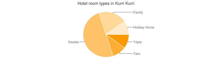 Hotel room types in Kurri Kurri