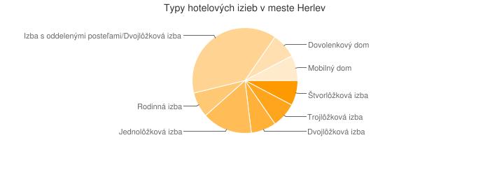 Typy hotelových izieb v meste Herlev