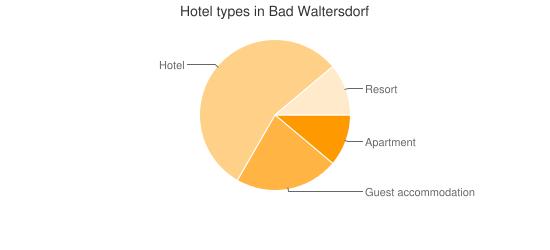 Hotel types in Bad Waltersdorf