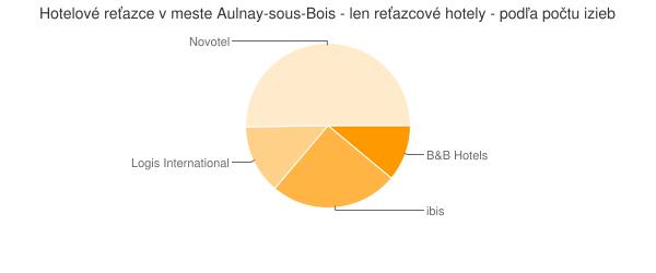 Hotelové reťazce v meste Aulnay-sous-Bois - len reťazcové hotely - podľa počtu izieb