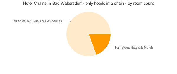 Hotel Chains in Bad Waltersdorf - only hotels in a chain - by room count