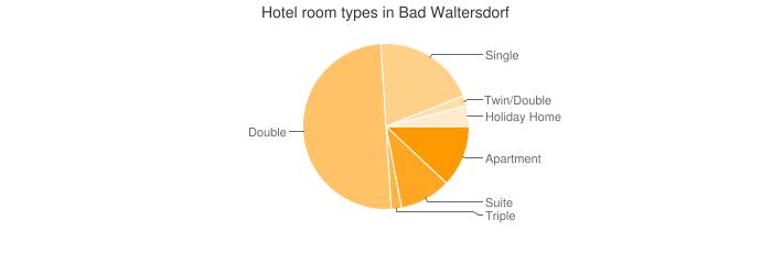 Hotel room types in Bad Waltersdorf
