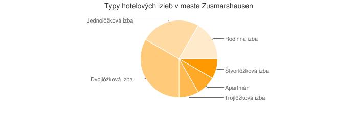 Typy hotelových izieb v meste Zusmarshausen
