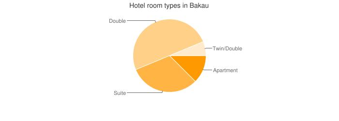 Hotel room types in Bakau