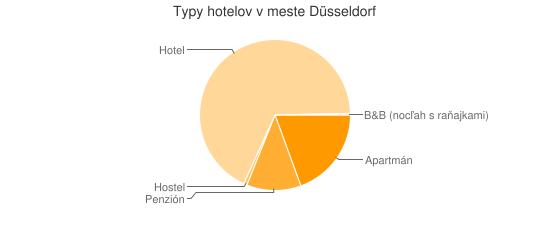 Typy hotelov v meste Düsseldorf