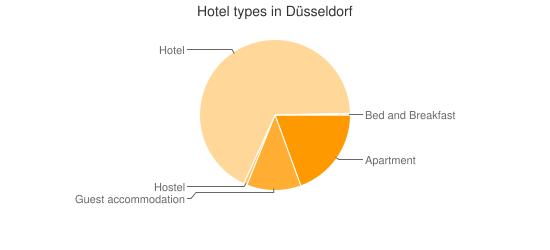 Hotel types in Düsseldorf