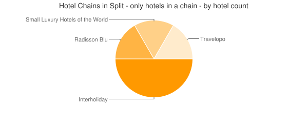 Hotel Chains in Split - only hotels in a chain - by hotel count