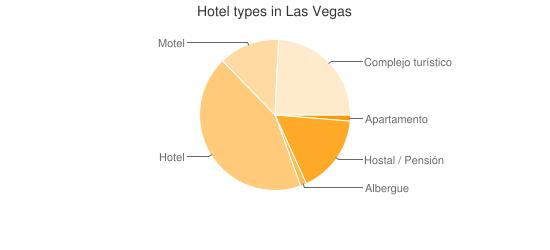 Hotel types in Las Vegas