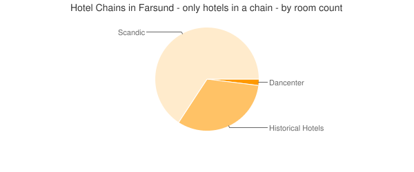 Hotel Chains in Farsund - only hotels in a chain - by room count