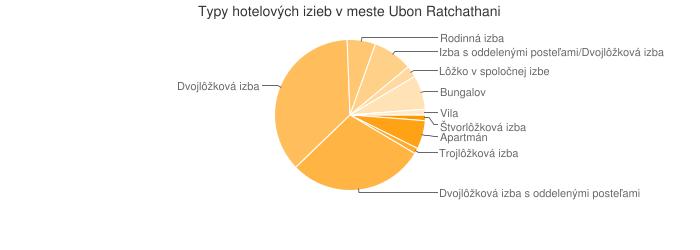 Typy hotelových izieb v meste Ubon Ratchathani