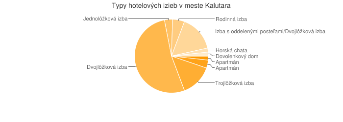 Typy hotelových izieb v meste Kalutara