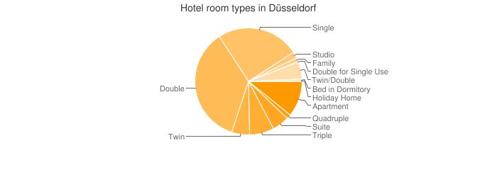 Hotel room types in Düsseldorf