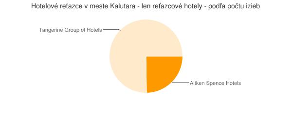 Hotelové reťazce v meste Kalutara - len reťazcové hotely - podľa počtu izieb